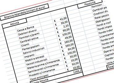 Bilancio aziendale(analisi di bilancio)